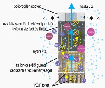 Az FCCBKDF2 szűrőbetét felépítése