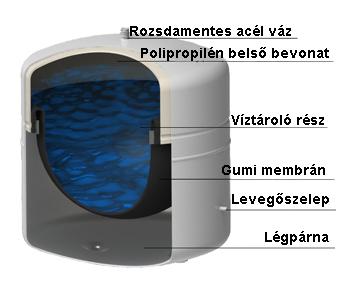 Víztartály - fordított ozmózis víztisztító